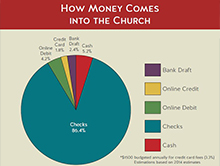 how-money-comes-in
